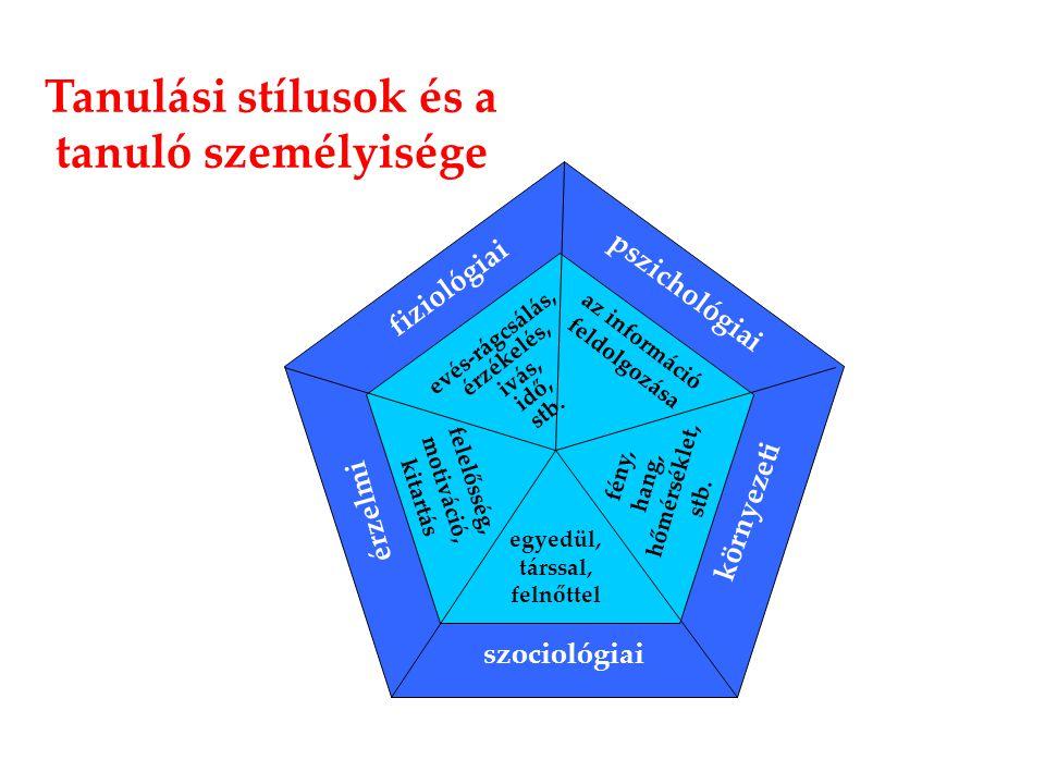 fiziológiai pszichológiai környezeti szociológiai érzelmi evés-rágcsálás, érzékelés, ivás, idő, stb. az információ feldolgozása fény, hang, hőmérsékle