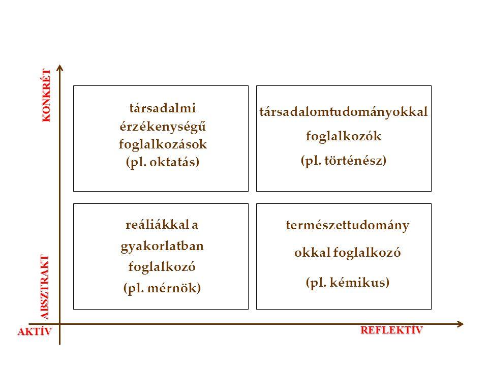 KONKRÉT ABSZTRAKT AKTÍV REFLEKTÍV társadalomtudományokkal foglalkozók (pl. történész) természettudomány okkal foglalkozó (pl. kémikus) reáliákkal a gy