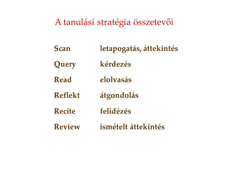 S Scanletapogatás, áttekintés Q Querykérdezés R Readelolvasás R Reflektátgondolás R Recitefelidézés R Reviewismételt áttekintés A tanulási stratégia ö