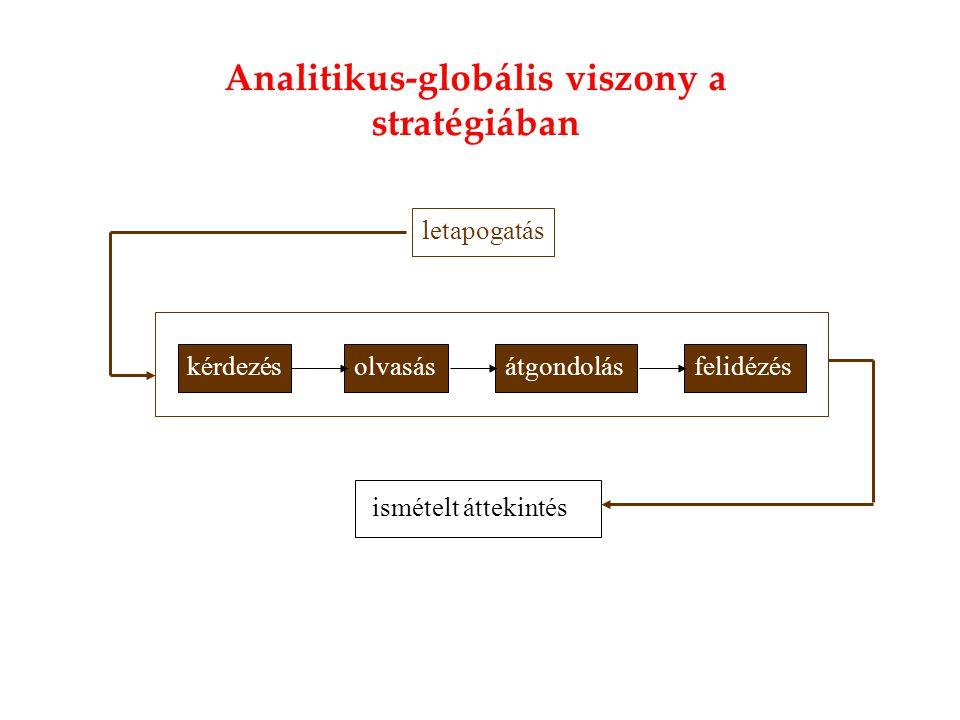letapogatás kérdezésolvasásátgondolásfelidézés ismételt áttekintés Analitikus-globális viszony a stratégiában