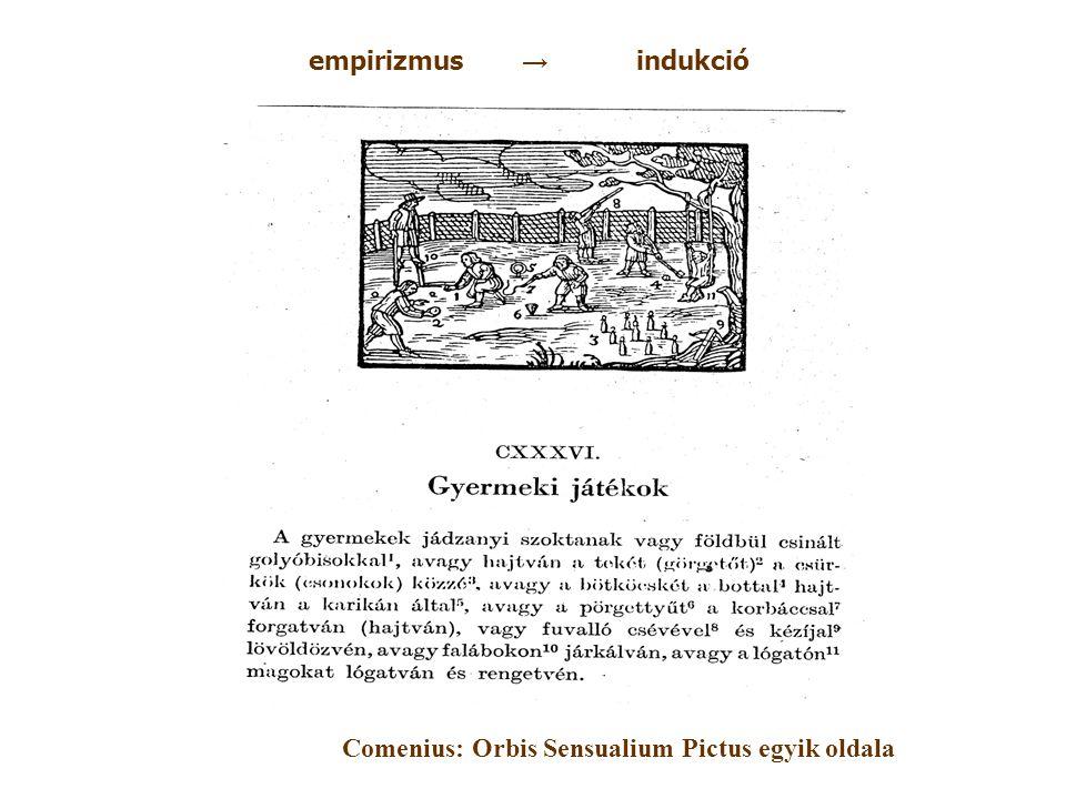 A hal gerinces empirizmus → indukció Comenius: Orbis Sensualium Pictus egyik oldala