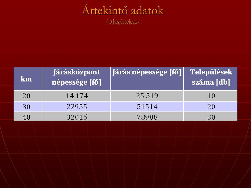 Áttekintő adatok /átlagértékek/