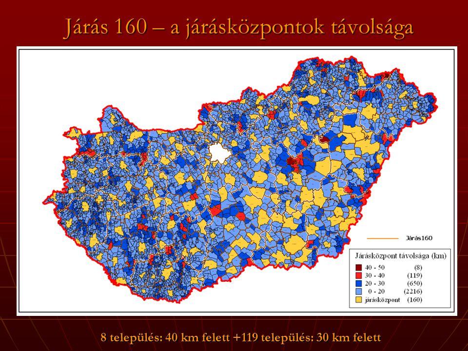 Járás 160 – a járásközpontok távolsága 8 település: 40 km felett +119 település: 30 km felett