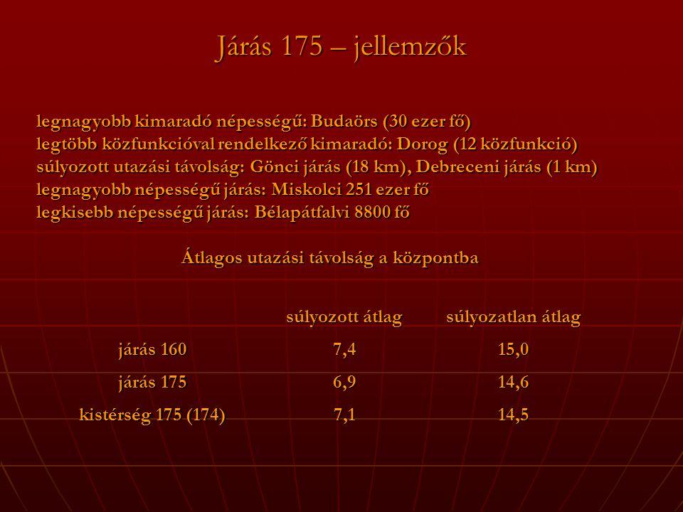 Járás 175 – jellemzők legnagyobb kimaradó népességű: Budaörs (30 ezer fő) legtöbb közfunkcióval rendelkező kimaradó: Dorog (12 közfunkció) súlyozott utazási távolság: Gönci járás (18 km), Debreceni járás (1 km) legnagyobb népességű járás: Miskolci 251 ezer fő legkisebb népességű járás: Bélapátfalvi 8800 fő Átlagos utazási távolság a központba súlyozott átlag súlyozatlan átlag járás 160 7,415,0 járás 175 6,914,6 kistérség 175 (174) 7,114,5