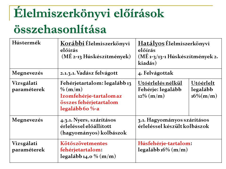 Élelmiszerkönyvi előírások összehasonlítása Hústermék Korábbi Élelmiszerkönyvi előírás (MÉ 2-13 Húskészítmények) Hatályos Élelmiszerkönyvi előírás (MÉ 1-3/13-1 Húskészítmények 2.