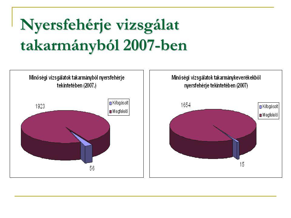 Nyersfehérje vizsgálat takarmányból2007-ben Nyersfehérje vizsgálat takarmányból 2007-ben