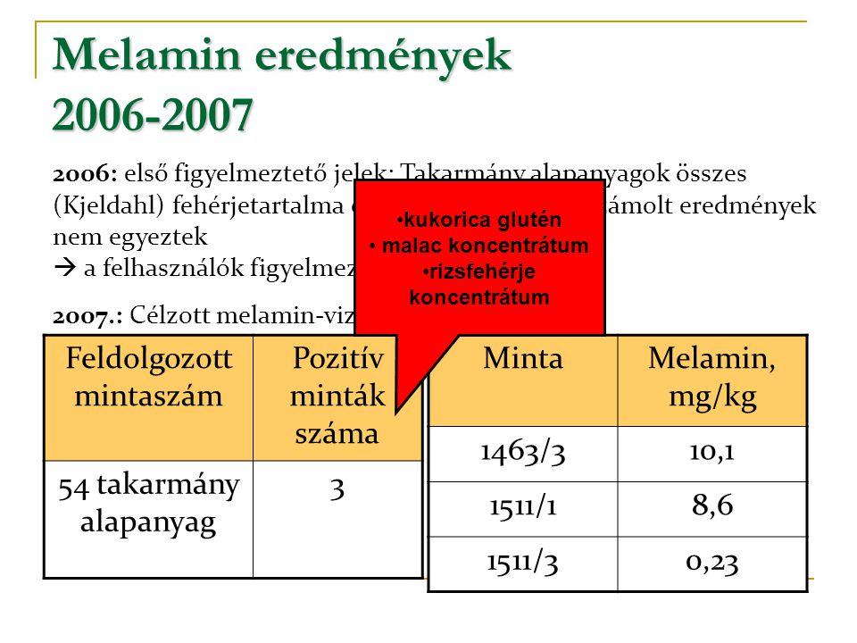 Melamin eredmények 2006-2007 Feldolgozott mintaszám Pozitív minták száma 54 takarmány alapanyag 3 MintaMelamin, mg/kg 1463/310,1 1511/18,6 1511/30,23 2006: első figyelmeztető jelek: Takarmány alapanyagok összes (Kjeldahl) fehérjetartalma és az aminosavakból számolt eredmények nem egyeztek  a felhasználók figyelmeztetése megtörtént.