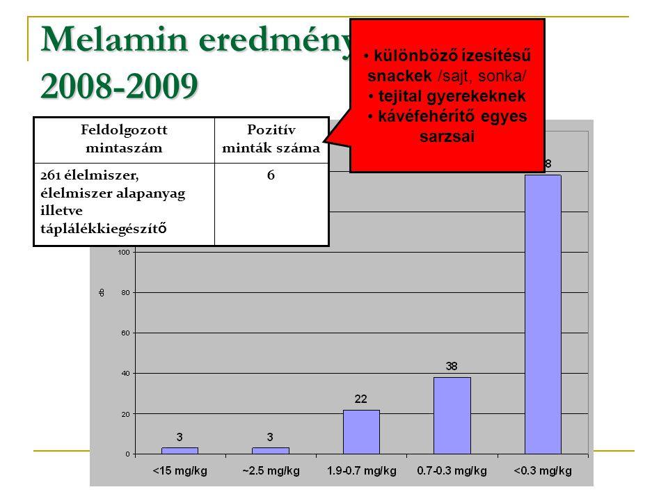 Melamin eredmények 2008-2009 6261 élelmiszer, élelmiszer alapanyag illetve táplálékkiegészít ő Pozitív minták száma Feldolgozott mintaszám • különböző ízesítésű snackek /sajt, sonka/ • tejital gyerekeknek • kávéfehérítő egyes sarzsai
