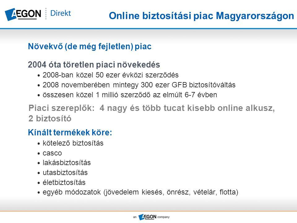 Online biztosítási piac Magyarországon Növekvő (de még fejletlen) piac 2004 óta töretlen piaci növekedés  2008-ban közel 50 ezer évközi szerződés  2008 novemberében mintegy 300 ezer GFB biztosítóváltás  összesen közel 1 millió szerződő az elmúlt 6-7 évben Kínált termékek köre:  kötelező biztosítás  casco  lakásbiztosítás  utasbiztosítás  életbiztosítás  egyéb módozatok (jövedelem kiesés, önrész, vételár, flotta) Piaci szereplők: 4 nagy és több tucat kisebb online alkusz, 2 biztosító