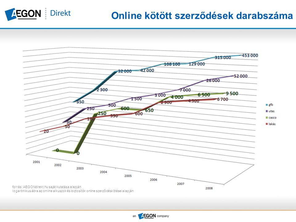 Online kötött szerződések darabszáma forrás: AEGONdirekt.hu saját kutatása alapján logaritmikus ábra az online alkuszok és biztosítók online szerződéskötései alapján