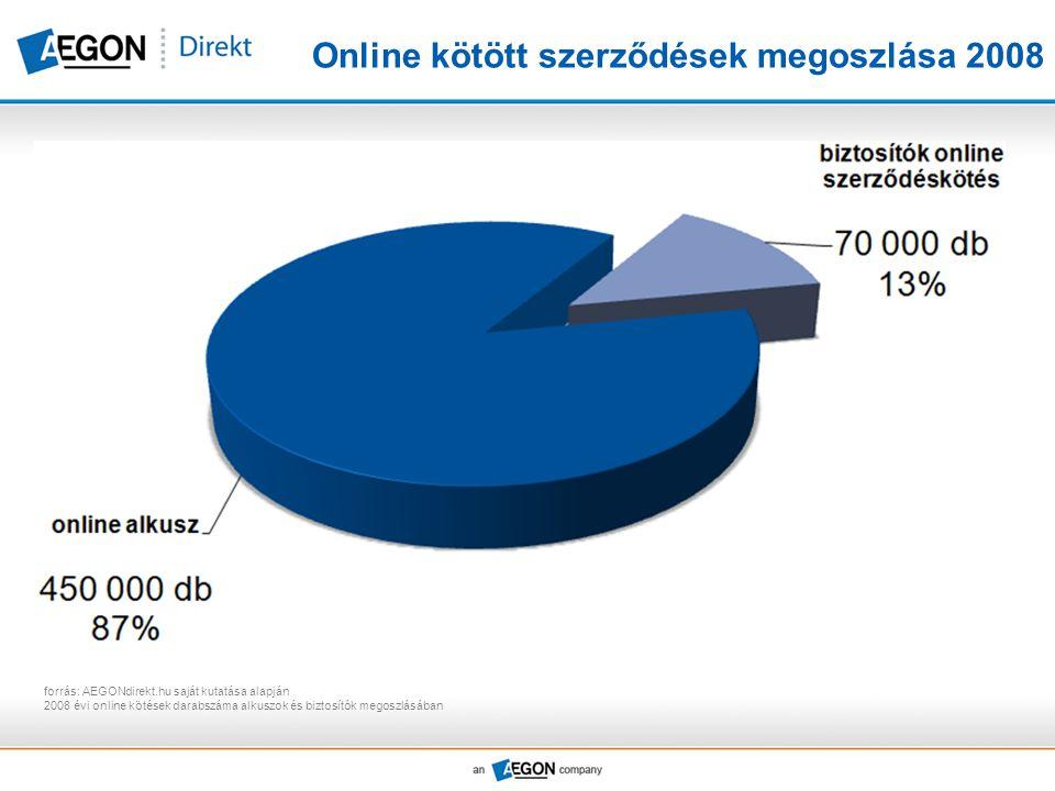 Online kötött szerződések megoszlása 2008 forrás: AEGONdirekt.hu saját kutatása alapján 2008 évi online kötések darabszáma alkuszok és biztosítók mego