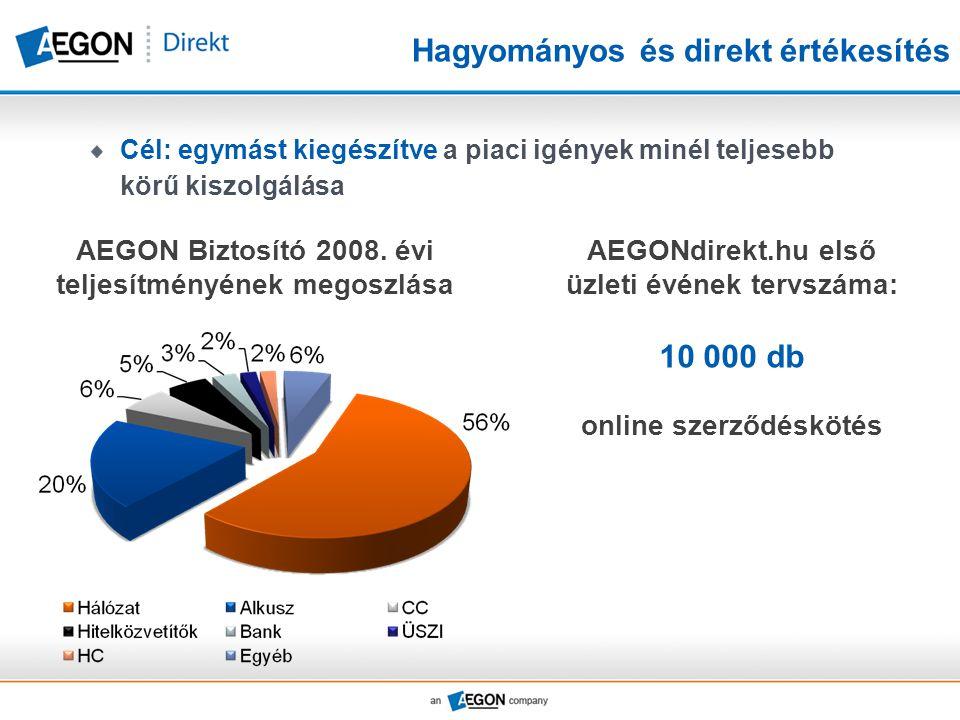 Hagyományos és direkt értékesítés Cél: egymást kiegészítve a piaci igények minél teljesebb körű kiszolgálása AEGONdirekt.hu első üzleti évének tervszáma: 10 000 db online szerződéskötés AEGON Biztosító 2008.