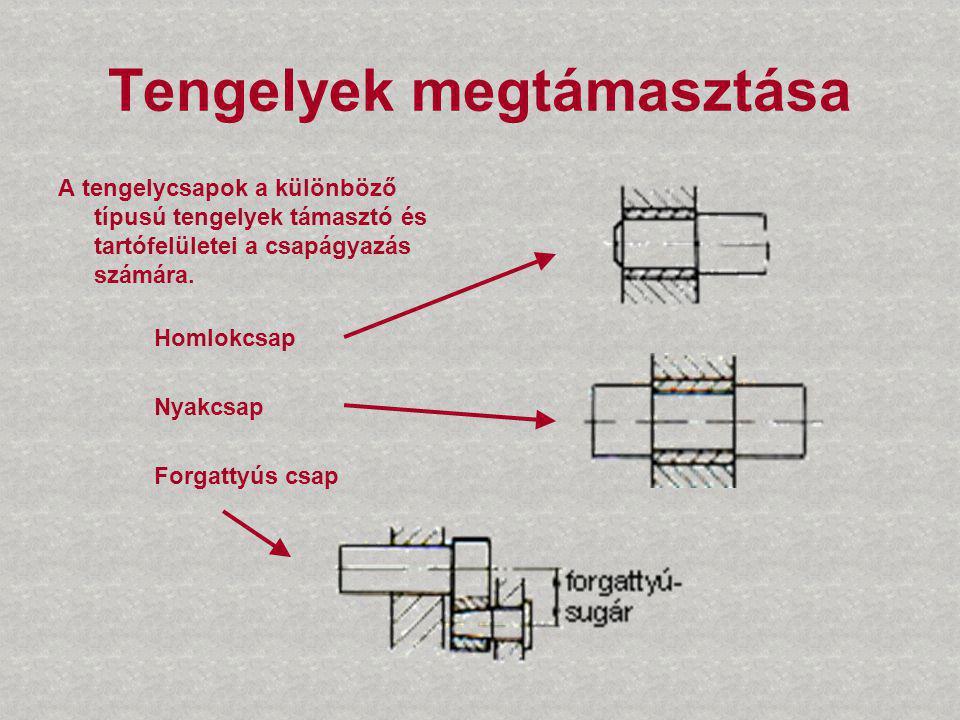 Tengelyek megtámasztása A tengelycsapok a különböző típusú tengelyek támasztó és tartófelületei a csapágyazás számára. Homlokcsap Nyakcsap Forgattyús
