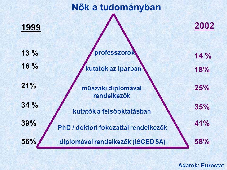 Nők a tudományban diplomával rendelkezők (ISCED 5A) PhD / doktori fokozattal rendelkezők kutatók a felsőoktatásban professzorok kutatók az iparban műszaki diplomával rendelkezők 2002 14 % 18% 25% 35% 41% 58% 1999 13 % 16 % 21% 34 % 39% 56% Adatok: Eurostat