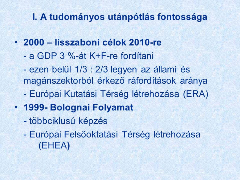 I. A tudományos utánpótlás fontossága •2000 – lisszaboni célok 2010-re - a GDP 3 %-át K+F-re fordítani - ezen belül 1/3 : 2/3 legyen az állami és magá