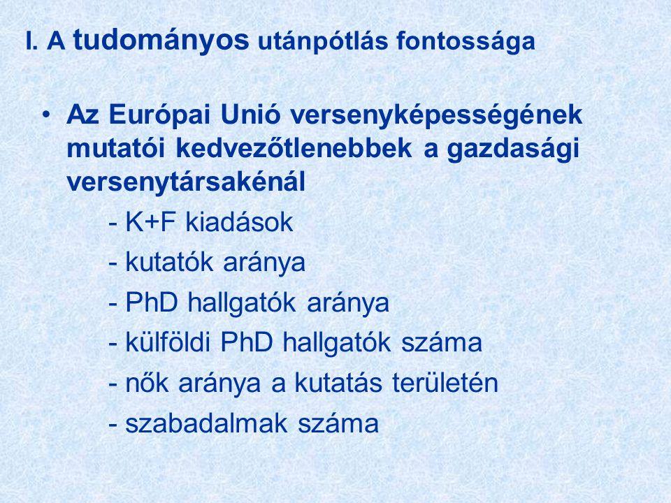 I. A tudományos utánpótlás fontossága •Az Európai Unió versenyképességének mutatói kedvezőtlenebbek a gazdasági versenytársakénál - K+F kiadások - kut