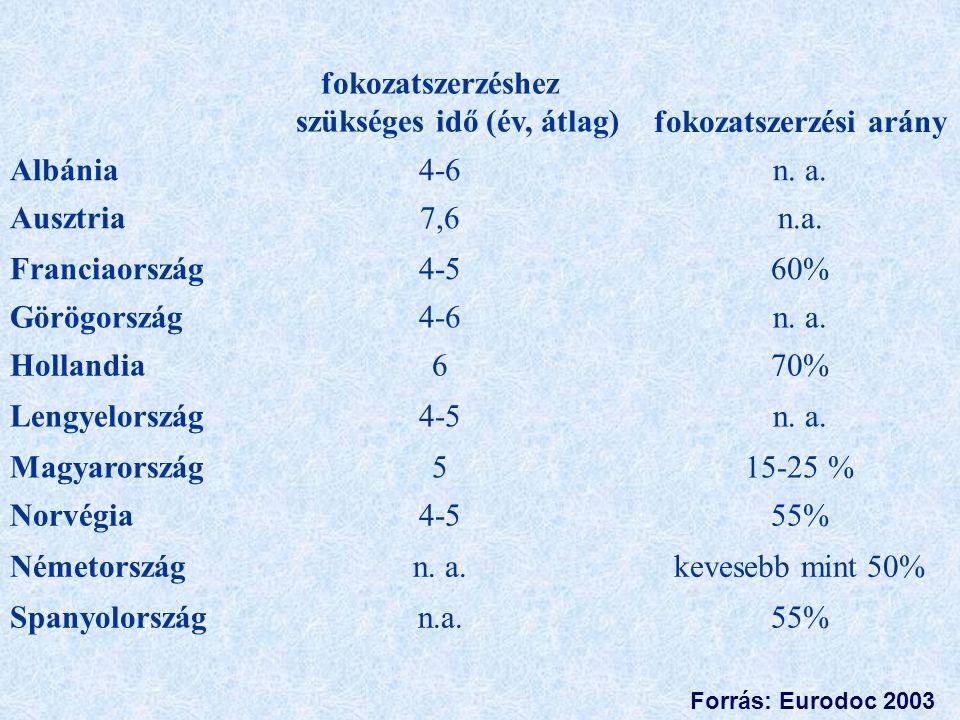 fokozatszerzéshez szükséges idő (év, átlag)fokozatszerzési arány Albánia4-6n. a. Ausztria7,6n.a. Franciaország4-560% Görögország4-6n. a. Hollandia670%