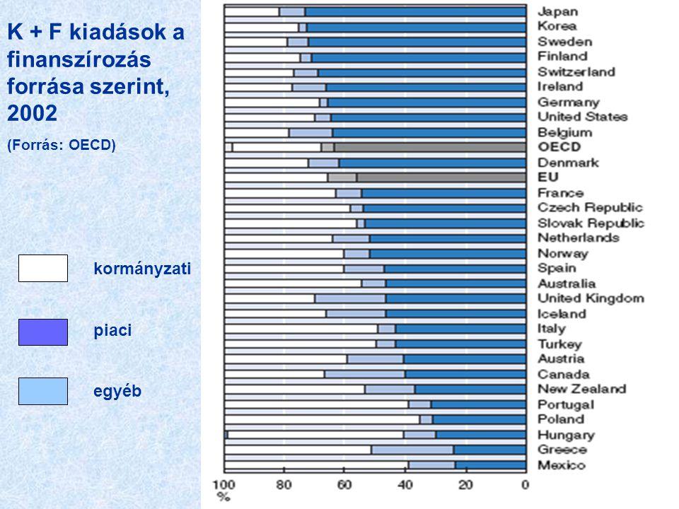 K + F kiadások a finanszírozás forrása szerint, 2002 (Forrás: OECD) kormányzati piaci egyéb