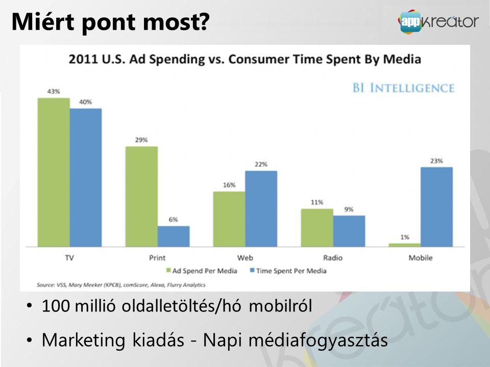Miért pont most? • 100 millió oldalletöltés/hó mobilról • Marketing kiadás - Napi médiafogyasztás