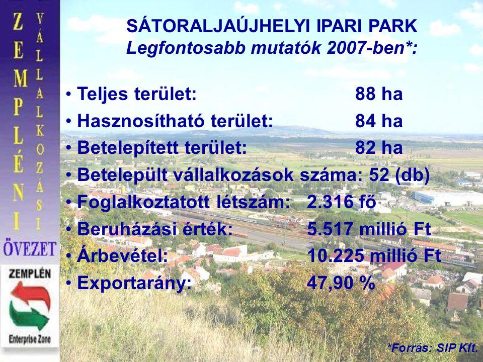 SÁTORALJAÚJHELYI IPARI PARK Legfontosabb mutatók 2007-ben*: • Teljes terület: 88 ha • Hasznosítható terület:84 ha • Betelepített terület:82 ha • Betel