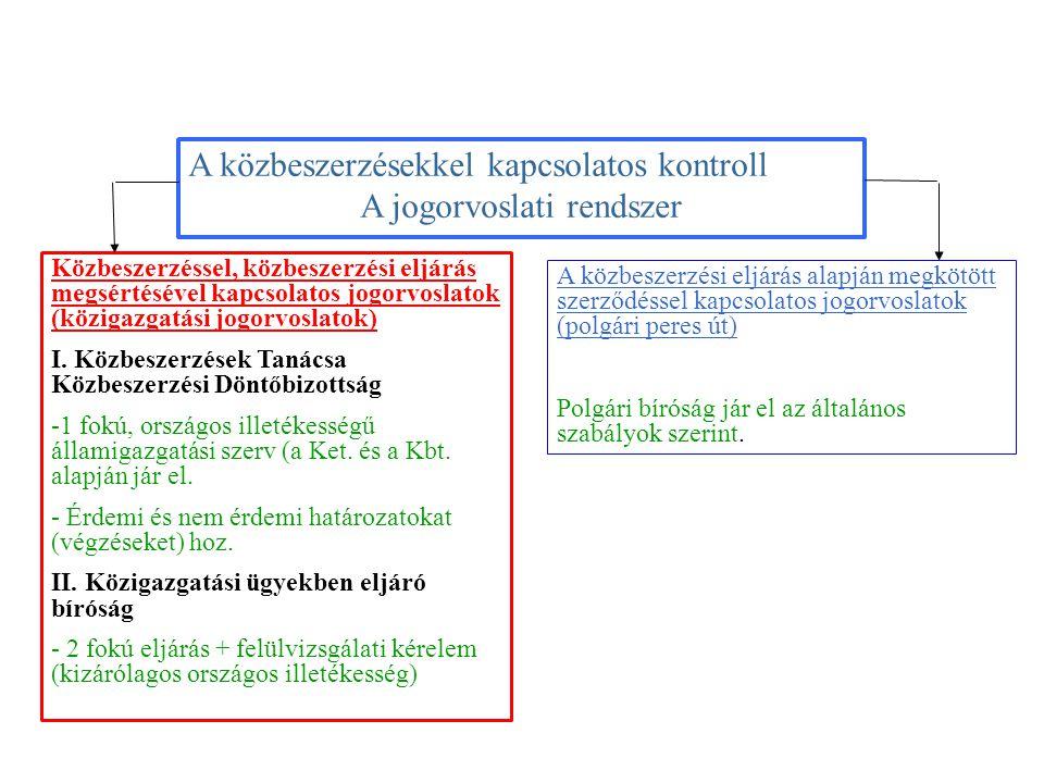 Közbeszerzéssel, közbeszerzési eljárás megsértésével kapcsolatos jogorvoslatok (közigazgatási jogorvoslatok) I.