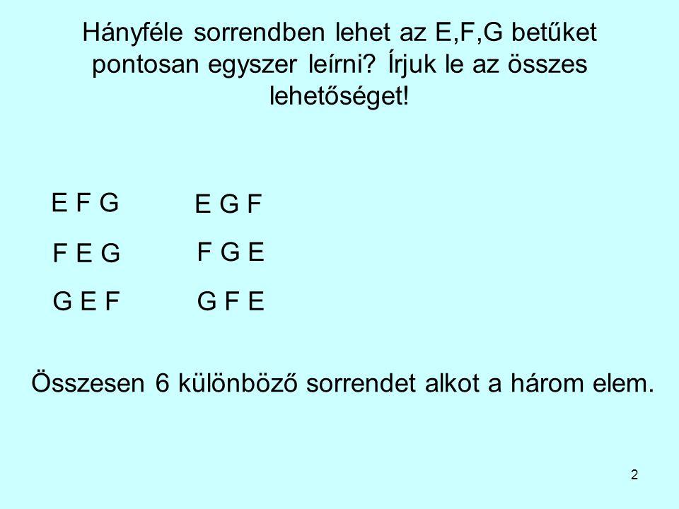 2 Hányféle sorrendben lehet az E,F,G betűket pontosan egyszer leírni? Írjuk le az összes lehetőséget! E F G E G F F E G F G E G E FG F E Összesen 6 kü