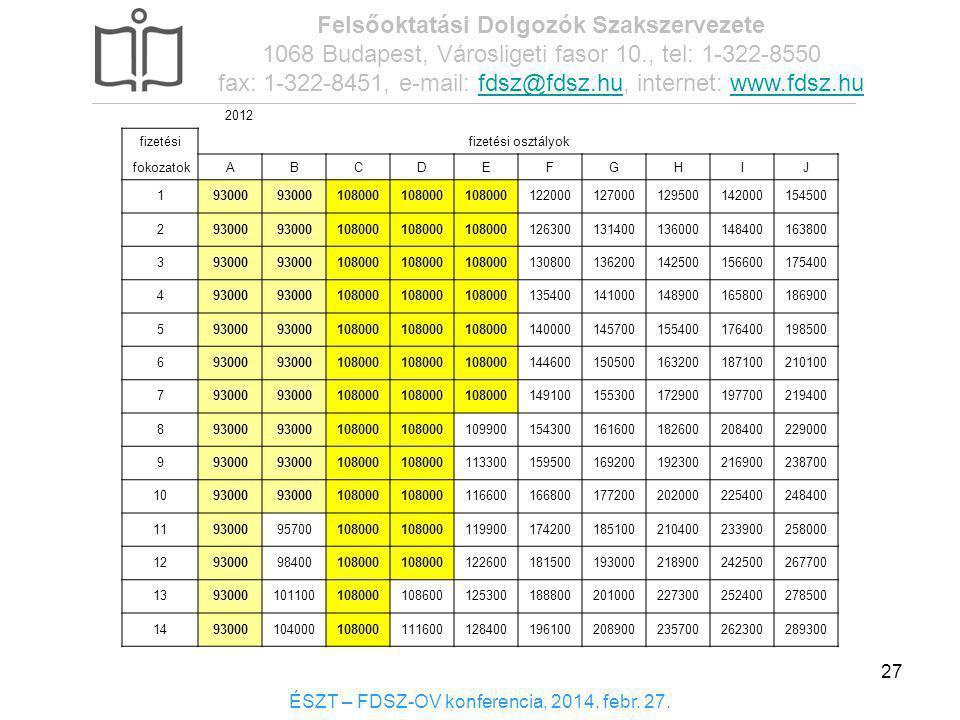 2012 fizetésifizetési osztályok fokozatokABCDEFGHIJ 193000 108000 122000127000129500142000154500 293000 108000 126300131400136000148400163800 393000 1