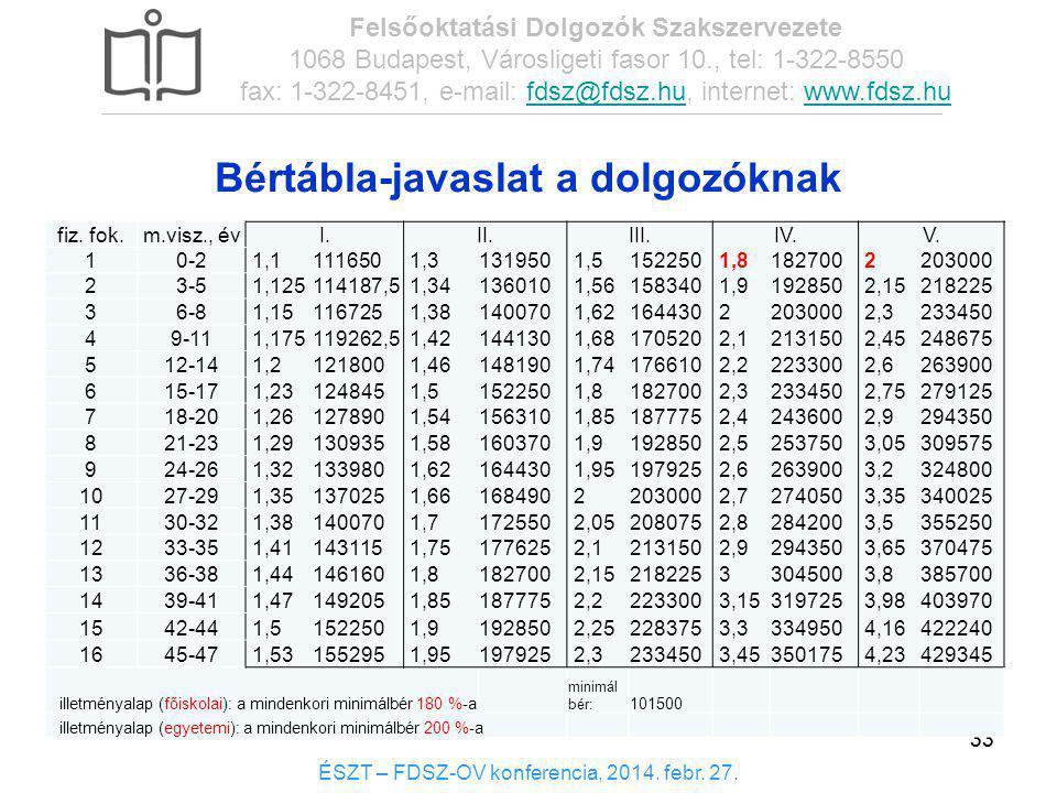 33 Bértábla-javaslat a dolgozóknak 33 fiz. fok.m.visz., évI.II.III.IV.V. 10-2 1,1111650 1,3131950 1,5152250 1,8182700 2203000 23-5 1,125114187,5 1,341