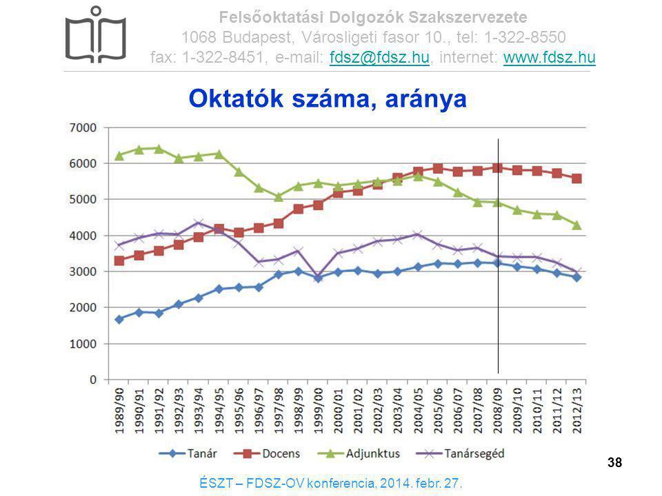38 Oktatók száma, aránya ÉSZT – FDSZ-OV konferencia, 2014. febr. 27. Felsőoktatási Dolgozók Szakszervezete 1068 Budapest, Városligeti fasor 10., tel: