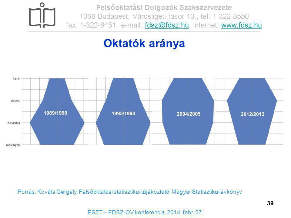 39 Oktatók aránya Forrás: Kováts Gergely, Felsőoktatási statisztikai tájékoztató, Magyar Statisztikai évkönyv ÉSZT – FDSZ-OV konferencia, 2014. febr.