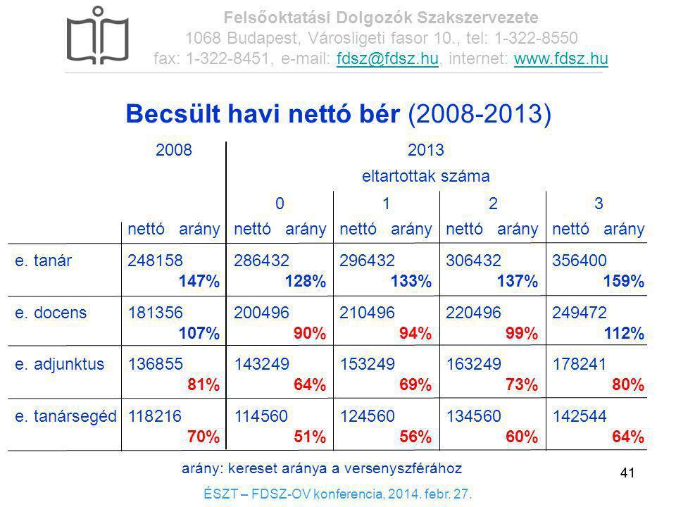41 Becsült havi nettó bér (2008-2013) nettóaránynettóaránynettóaránynettóaránynettóarány e. tanár248158286432296432306432356400 147% 128%133%137%159%