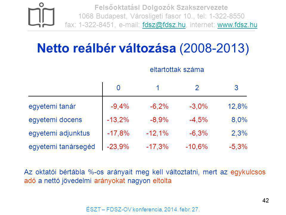 42 Netto reálbér változása (2008-2013) 01230123 egyetemi tanár-9,4%-6,2%-3,0%12,8% egyetemi docens-13,2%-8,9%-4,5%8,0% egyetemi adjunktus -17,8% -12,1