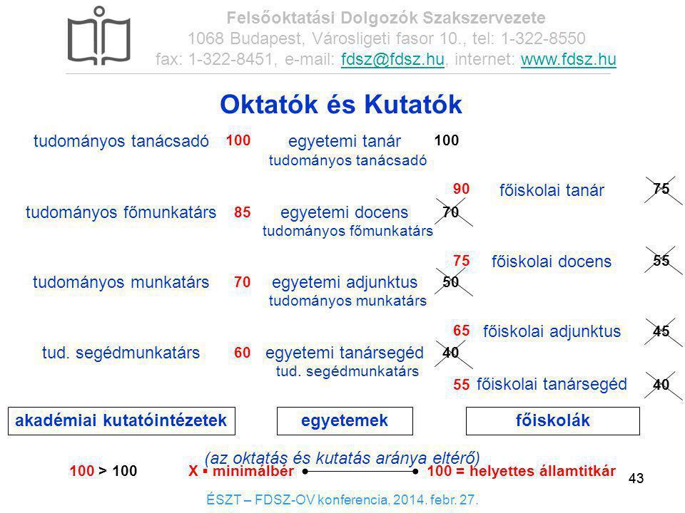 43 Oktatók és Kutatók 43 ÉSZT – FDSZ-OV konferencia, 2014. febr. 27. Felsőoktatási Dolgozók Szakszervezete 1068 Budapest, Városligeti fasor 10., tel:
