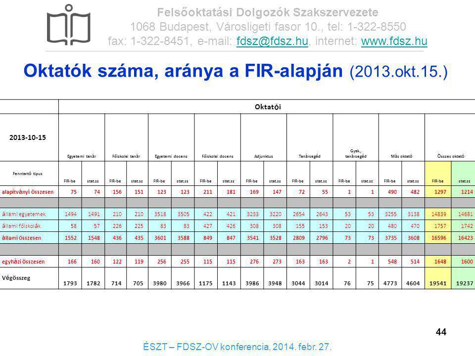 44 Oktatók száma, aránya a FIR-alapján (2013.okt.15.) ÉSZT – FDSZ-OV konferencia, 2014. febr. 27. Felsőoktatási Dolgozók Szakszervezete 1068 Budapest,