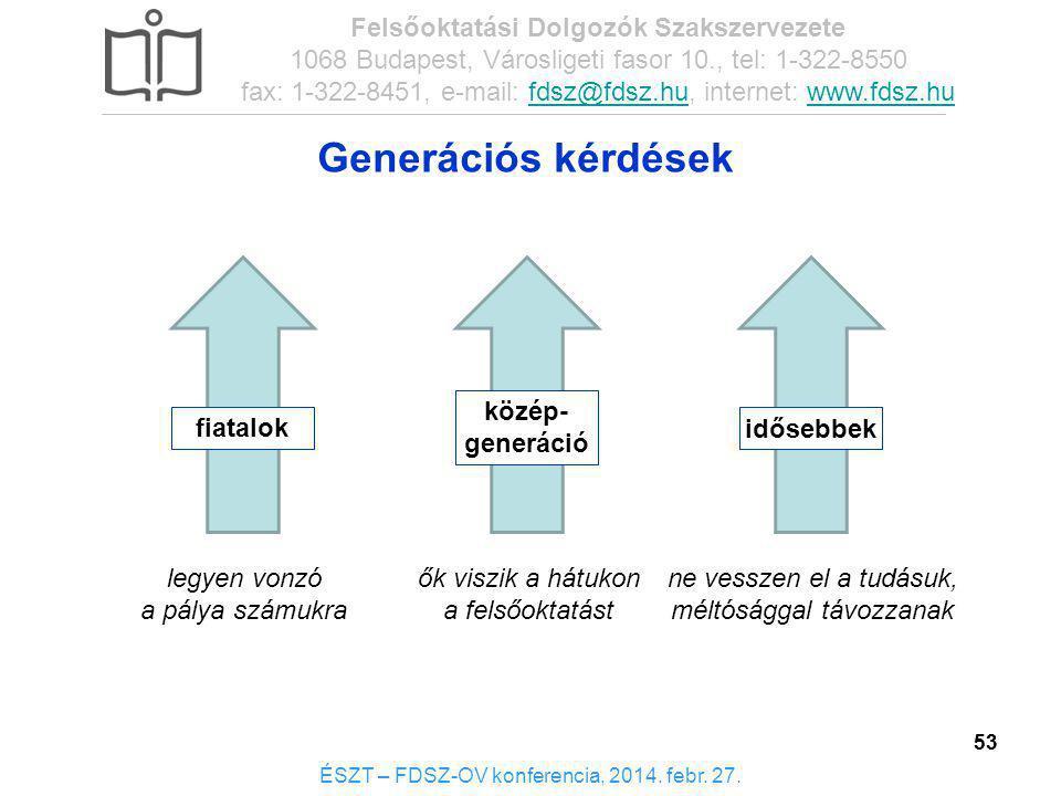 53 Generációs kérdések ÉSZT – FDSZ-OV konferencia, 2014. febr. 27. Felsőoktatási Dolgozók Szakszervezete 1068 Budapest, Városligeti fasor 10., tel: 1-