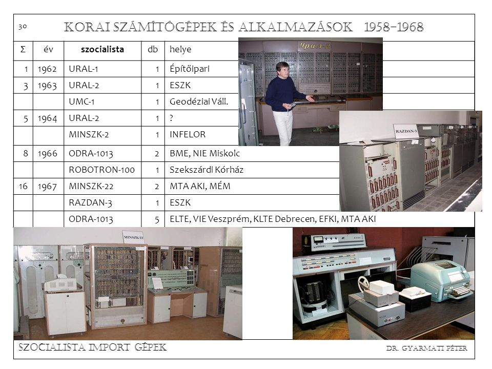 Korai számítógépek és alkalmazások 1958-1968 Nyugati import gépek dr. Gyarmati Péter Σévnyugatidbhelye 21959BULL GAMMA 32KSH, MÁV 21960--- 31961BULL G