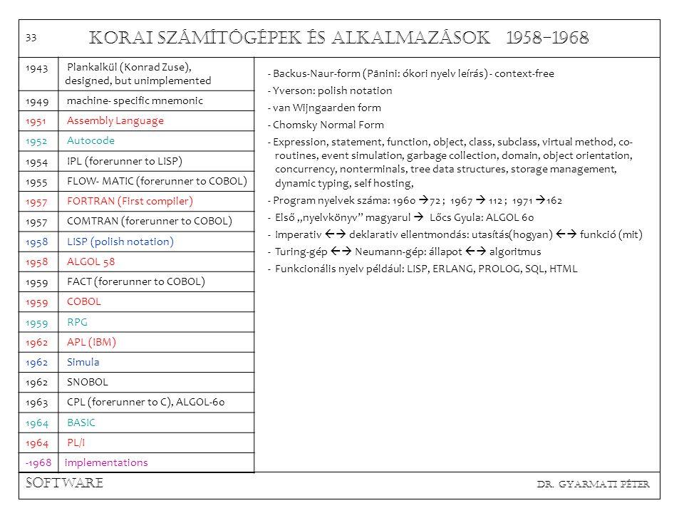 Korai számítógépek és alkalmazások 1958-1968 Szocialista import gépek dr. Gyarmati Péter Σévszocialistadbhelye 11962URAL-11Építőipari 31963URAL-21ESZK