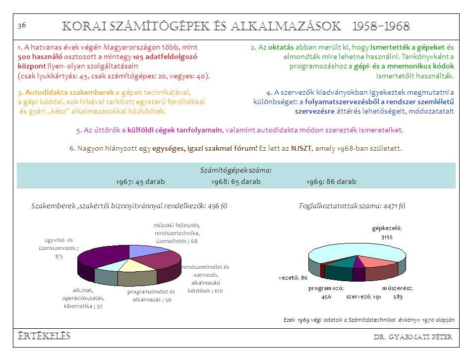 Korai számítógépek és alkalmazások 1958-1968 Software dr. Gyarmati Péter 1943 Plankalkül (Konrad Zuse), designed, but unimplemented 1949 machine- spec