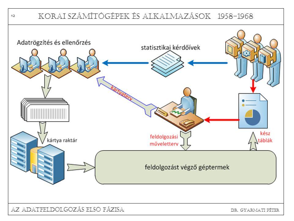 Korai számítógépek és alkalmazások 1958-1968 Az adatfeldolgozás elsö fázisa dr. Gyarmati Péter 12