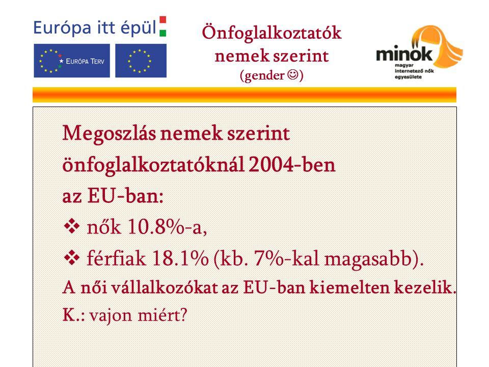 Megoszlás nemek szerint önfoglalkoztatóknál 2004-ben az EU-ban:  nők 10.8%-a,  férfiak 18.1% (kb. 7%-kal magasabb). A női vállalkozókat az EU-ban ki