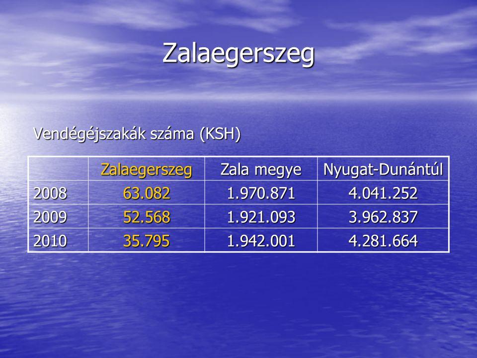 Zalaegerszeg Vendégéjszakák száma (KSH) Zalaegerszeg Zala megye Nyugat-Dunántúl 200863.0821.970.8714.041.252 200952.5681.921.0933.962.837 201035.7951.942.0014.281.664