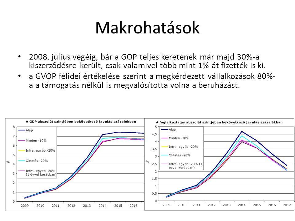 Makrohatások • 2008.