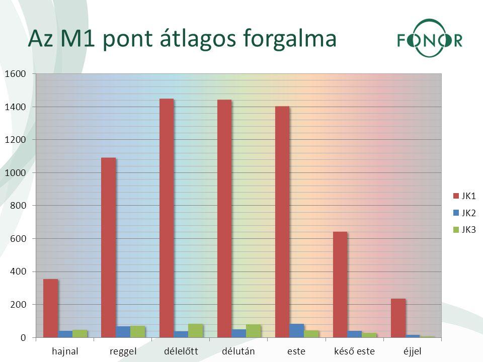 Az M1 pont átlagos forgalma