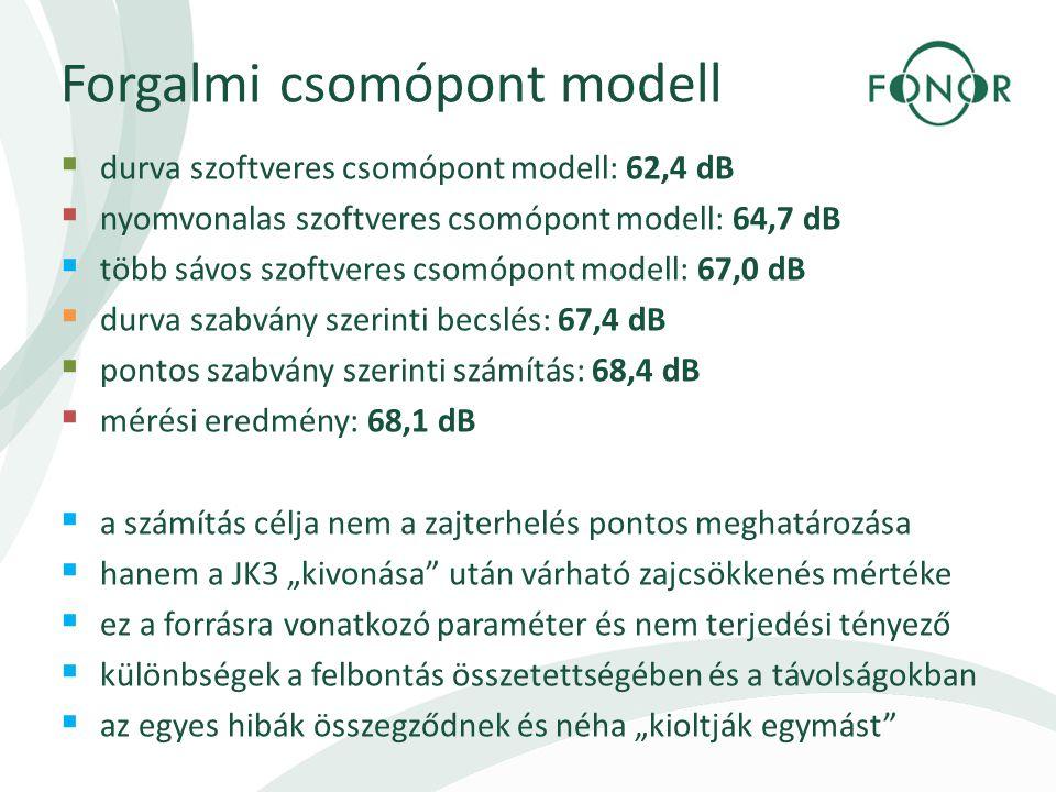 """Forgalmi csomópont modell  durva szoftveres csomópont modell: 62,4 dB  nyomvonalas szoftveres csomópont modell: 64,7 dB  több sávos szoftveres csomópont modell: 67,0 dB  durva szabvány szerinti becslés: 67,4 dB  pontos szabvány szerinti számítás: 68,4 dB  mérési eredmény: 68,1 dB  a számítás célja nem a zajterhelés pontos meghatározása  hanem a JK3 """"kivonása után várható zajcsökkenés mértéke  ez a forrásra vonatkozó paraméter és nem terjedési tényező  különbségek a felbontás összetettségében és a távolságokban  az egyes hibák összegződnek és néha """"kioltják egymást"""