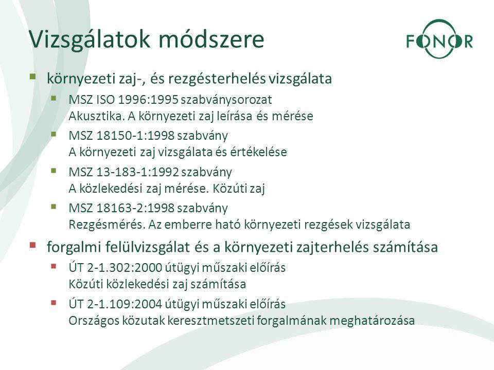 Vizsgálatok módszere  környezeti zaj-, és rezgésterhelés vizsgálata  MSZ ISO 1996:1995 szabványsorozat Akusztika.