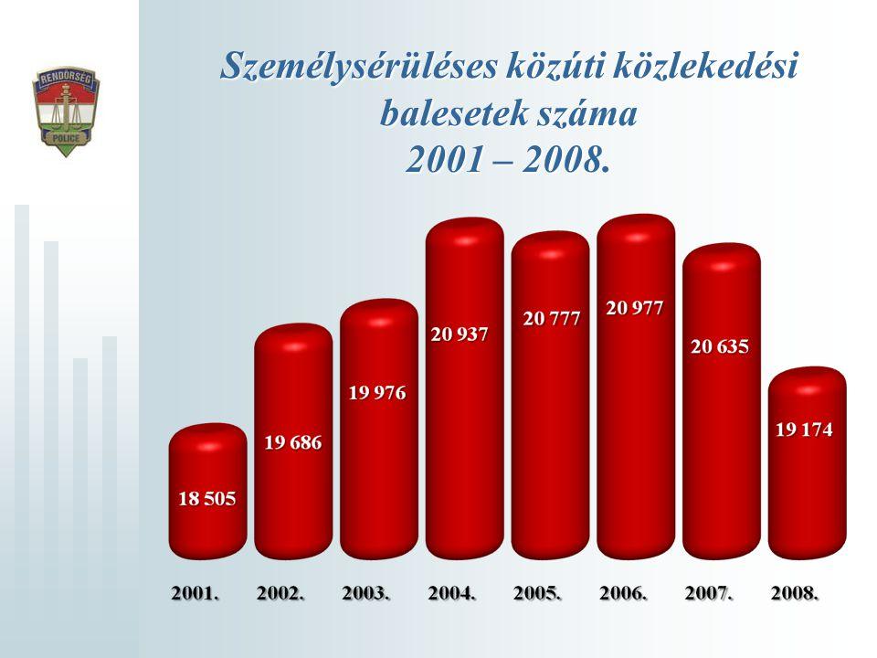 Ittasan okozott közúti balesetek 2001 – 2008.