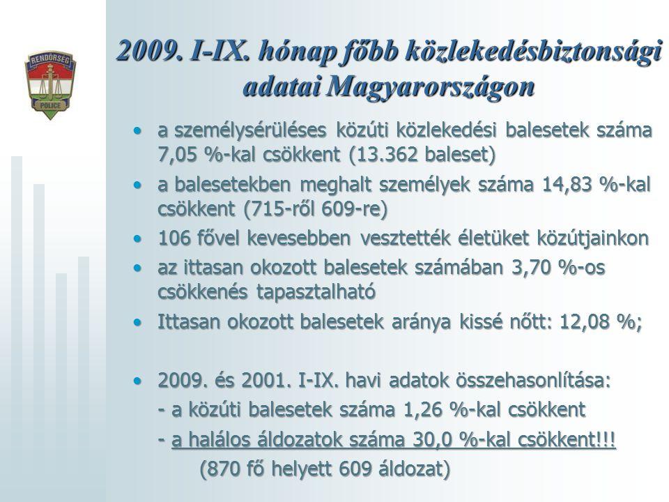 2009. I-IX. hónap főbb közlekedésbiztonsági adatai Magyarországon •a személysérüléses közúti közlekedési balesetek száma 7,05 %-kal csökkent (13.362 b