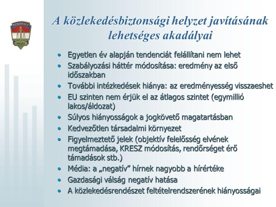 1000 közúti balesetre jutó halálos áldozatok száma •A felmérés alapja: a személysérüléses közúti balesetek száma •A mutatók a közúti balesetek súlyosságát ábrázolják •Magyarország 2001-ben: 67 áldozat/1000 baleset •Magyarország 2008-ban: 52 áldozat/1000 baleset Összehasonlításként (2007.