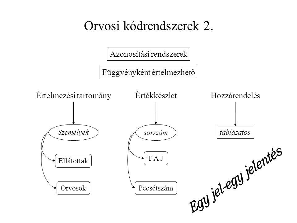 Orvosi kódrendszerek 2. Azonosítási rendszerek Függvényként értelmezhető Értelmezési tartomány Személyek sorszám táblázatos ÉrtékkészletHozzárendelés