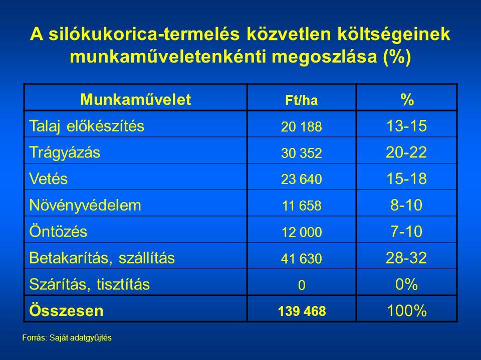 A silókukorica-termelés közvetlen költségeinek munkaműveletenkénti megoszlása (%) Forrás: Saját adatgyűjtés Munkaművelet Ft/ha % Talaj előkészítés 20